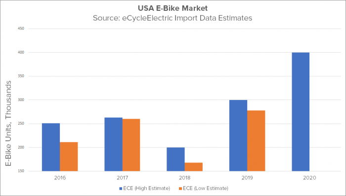 USA e-bike market