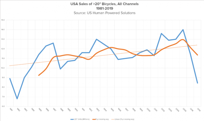 US sales of >20-inch bikes, all channels