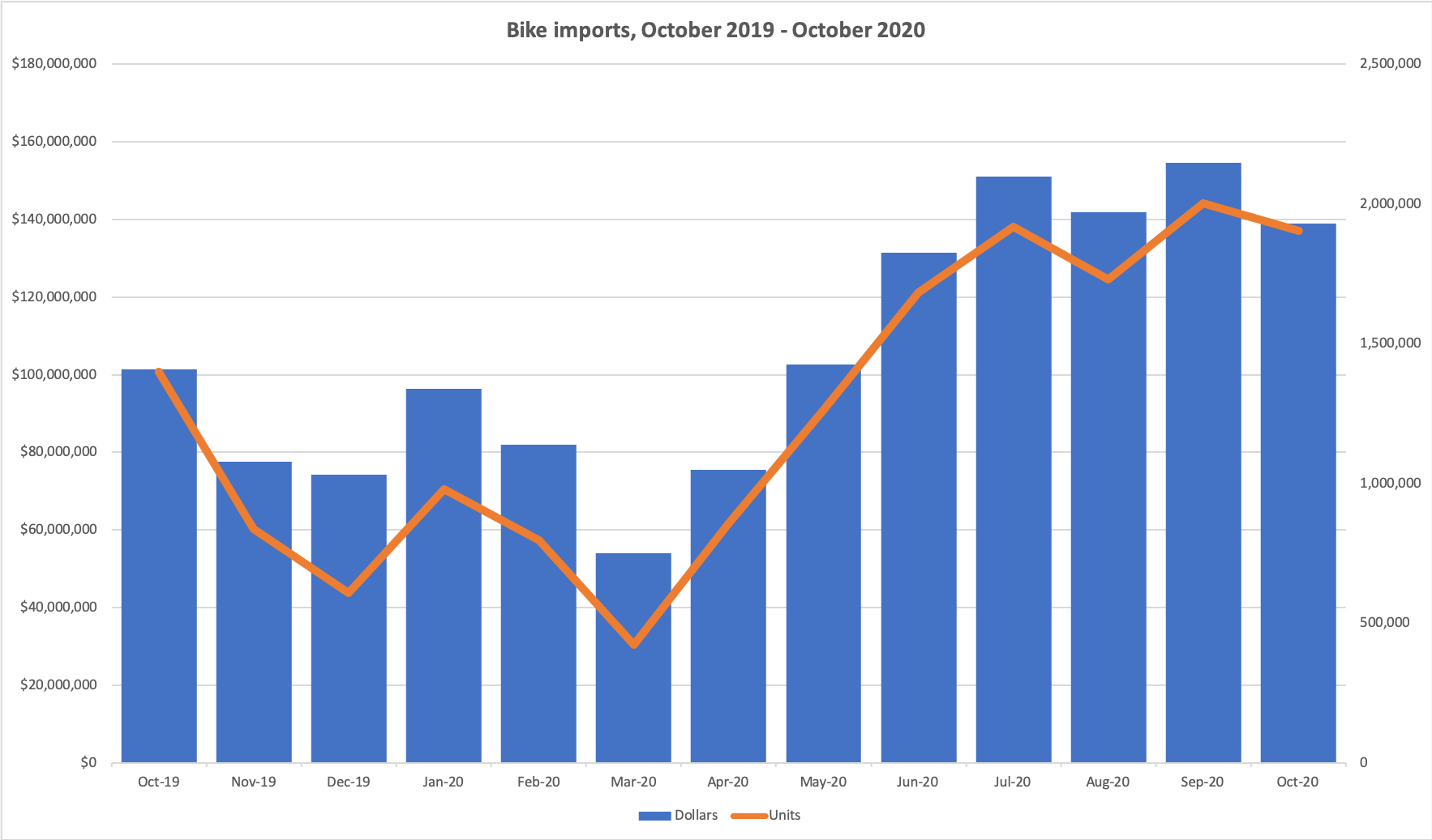 Bike imports, dollars and units. Source: US Department of Commerce.