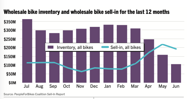 IBD-channel supplier inventory had fewer than 100,000 bikes at the end of June.