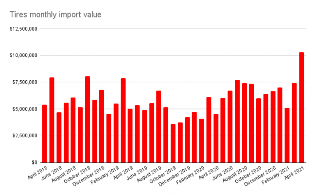 The value of tire imports in April was a record since at least 2002.