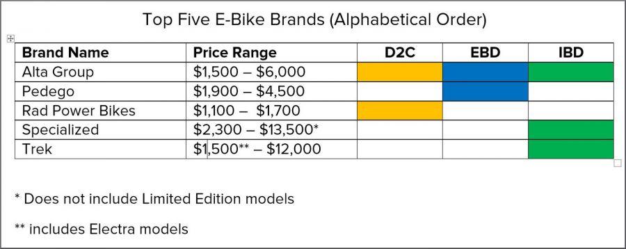 Top five e-bike brands