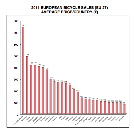 Average retail price of bicycles, by country
