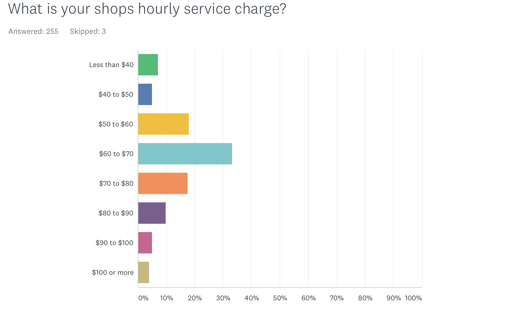 Hourly service charges at bike shops. Source: 2017 PBMA survey.