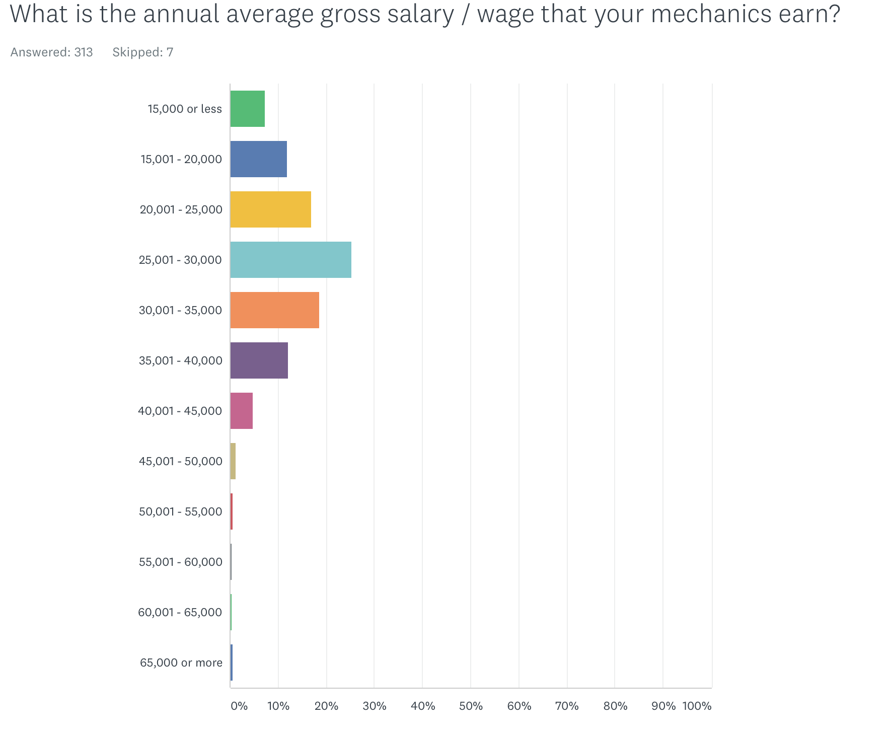 Annual mechanic salaries at bike shops. Source: 2018 PBMA survey.