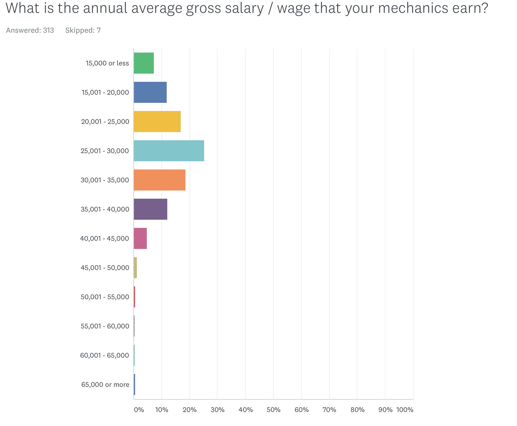 Annual mechanic salaries at bike shops. Source: 2018 PBMA survey.