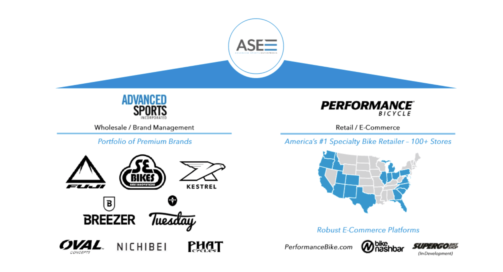 ASE, owner of Performance Bicycle and ASI, files for Chapter