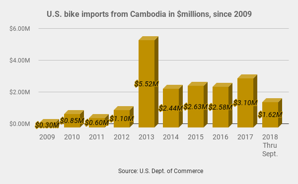 US-China Trade War Good for Cambodian Bicycle Industry ⋆ Cambodia