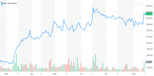 Giant's stock performance over a three-month period. Yahoo Finance.