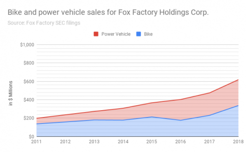 Annual bicycle and power vehicle revenue for Fox, through 2018 fiscal year.