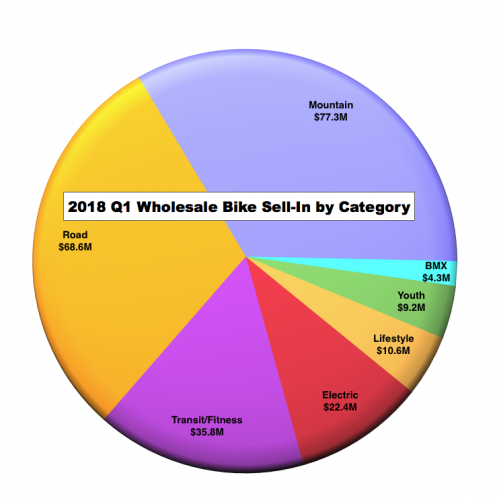 2018 Wholesale Bike Sell-in by Category