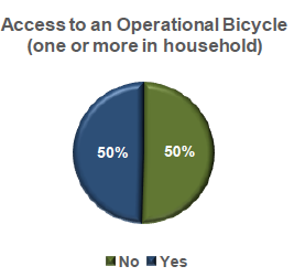 Source: PeopleForBikes' 2018 US Bicycling Participation Study.