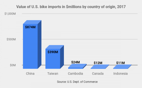 Cambodia is the third largest supplier to the U.S., but growing fast.