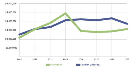 PeopleForBikes Foundation and Coalition revenues in recent years.