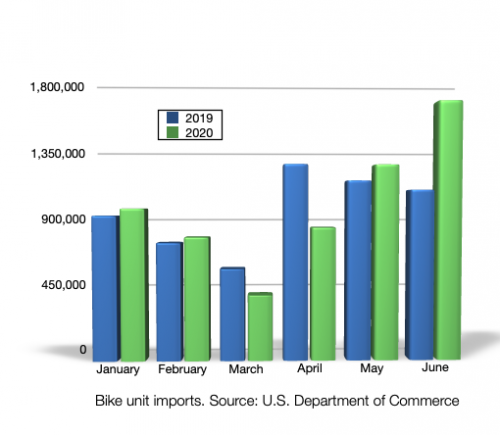 Monthly bike imports.