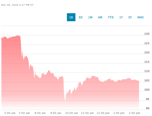 Peloton's stock price Monday. Source: NASDAQ.com.