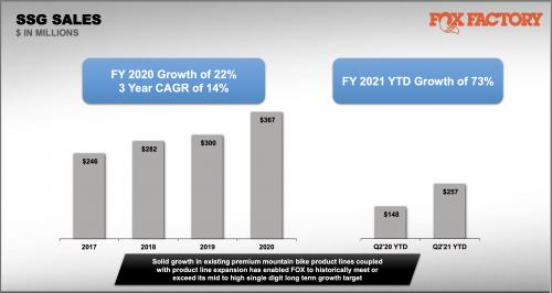 A slide from Fox's Q2 investor presentation.