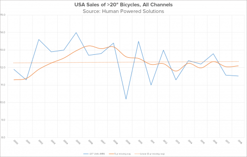 U.S. sales of adult bicycles, all channels.