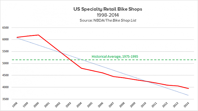 Number of shops, 1998-2014
