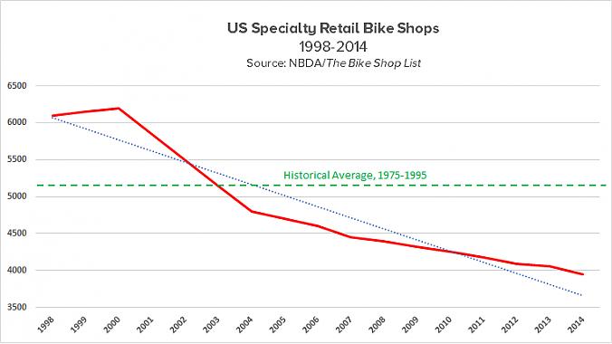 Number of shops, 1998-2014