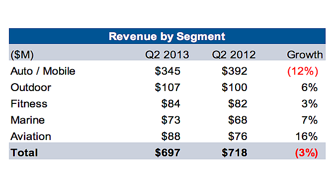Garmin segment performance in the second quarter, 2013