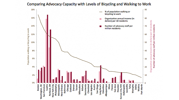 The relationship between advocacy group staff size and the percentage of commuting done on foot or bike.