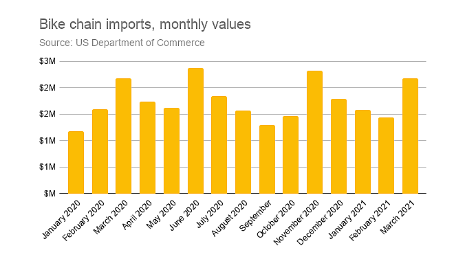 Chain imports were up, but fixed capacity means there hasn't been a large surge.
