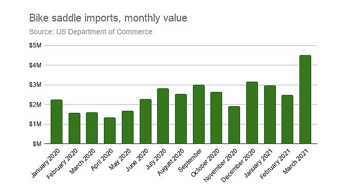 Saddle imports were up sharply.
