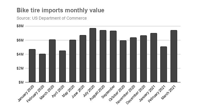 Tire imports continued their surge.