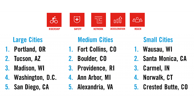 Cities are also ranked by size.