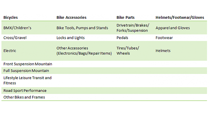 Retailers can choose two categories from this list of 17.