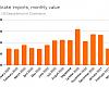 Brake imports (including coaster brake hubs) were up.