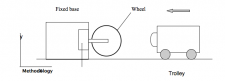 A drawing of the wheel test protocol from the UCI website.