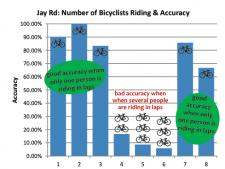 The standard system was inaccurate for counting groups of riders.
