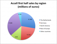 Accell sales by region, first half of 2014.